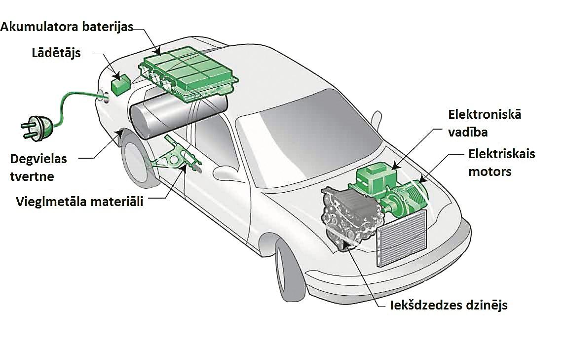 Plug-in hibrīda tehnoloģija mūsdienās ir populāra izvēle.