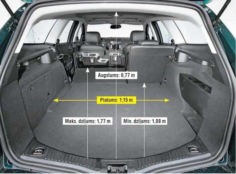 Priekšzīmīgs bagāžnieks: grīda ir pilnīgi līdzena arī tad, kad sēdekļi nolocīti. Netraucē ne stūri, ne malas. Un te arī daudz var ielikt iekšā (554 –1745 l).