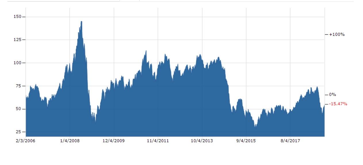 WTI jēlnaftas cena par barelu kopš 2016. gada