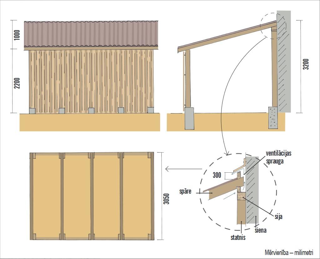 Šajā attēlā parādīta šķautņu un dēļu konstrukcijas nojume, kas piebūvēta pie ēkas sienas. Parādīts konstruktīvais mezgls, kā savienot nojumi ar mājas sienu un reizē izveidot ventilējamu jumta konstrukciju.  Izmēri attēlā ir nosacīti. Tie jāpielāgo atbilstoši jūsu nojumē uzglabājamās tehnikas gabarītiem.
