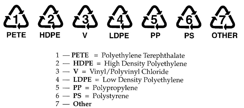 Plastmasas kodi