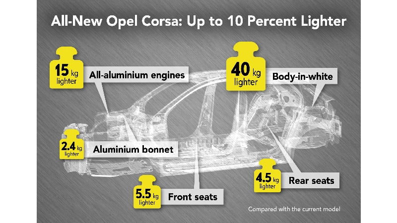 Jaunais Opel Corsa svērs <strong>mazāk kā 1000 kg</strong>