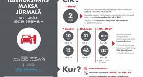 <strong>Neriskē ar 50 eiro sodu</strong> — no šodienas jāmaksā par iebraukšanu Jūrmalā!
