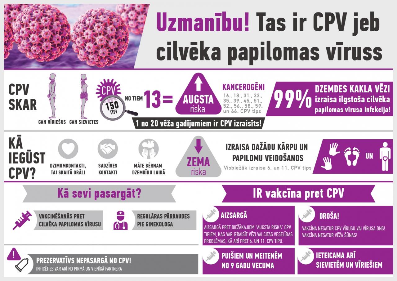 vakcīna pret papilomas vīrusu